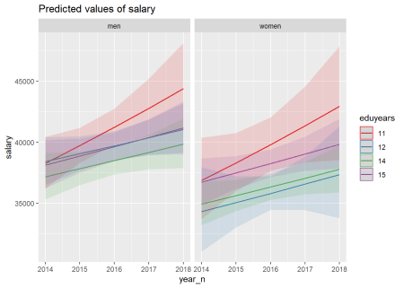 Lowest F-value interaction sex, year and education level, Architects and surveyors