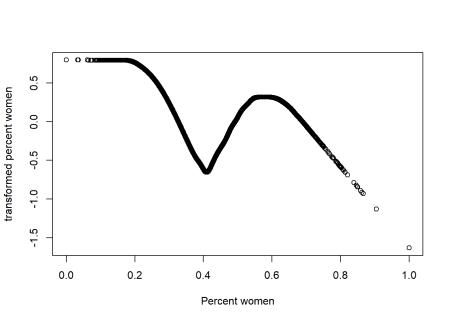 Plots of the response and predictors using acepack