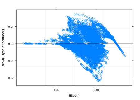 A diagnostic plot of the model with random effects components