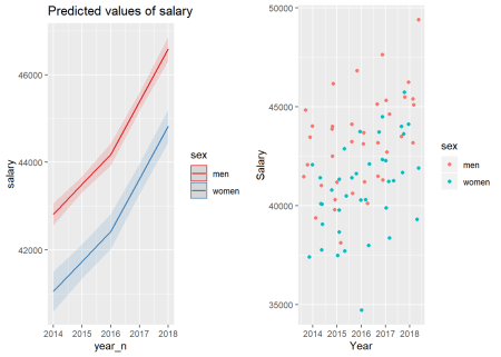 The combination of the year and sex on the salary for engineers, Year 2014 - 2018