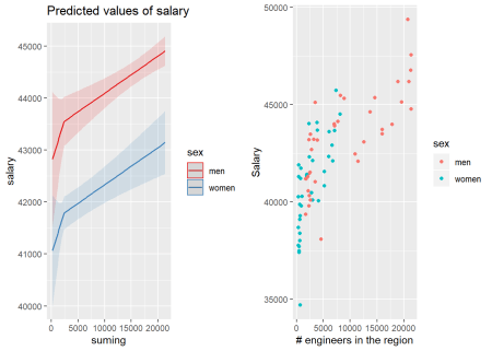 The combination of the number of engineers in the region and sex on the salary for engineers, Year 2014 - 2018