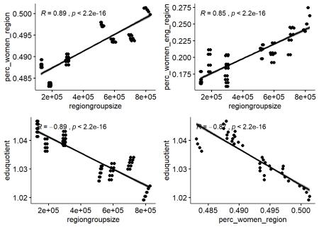 Correlation between response and predictors and between predictors, Year 2014 - 2018