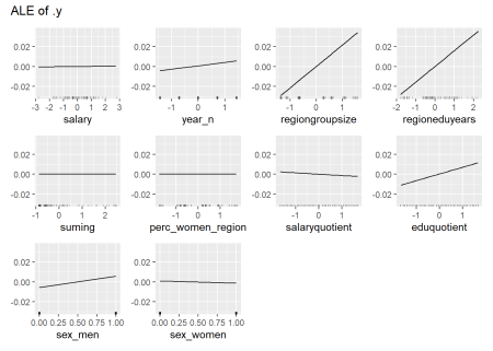 Data fit with Regularized Regression, Year 2014 - 2018