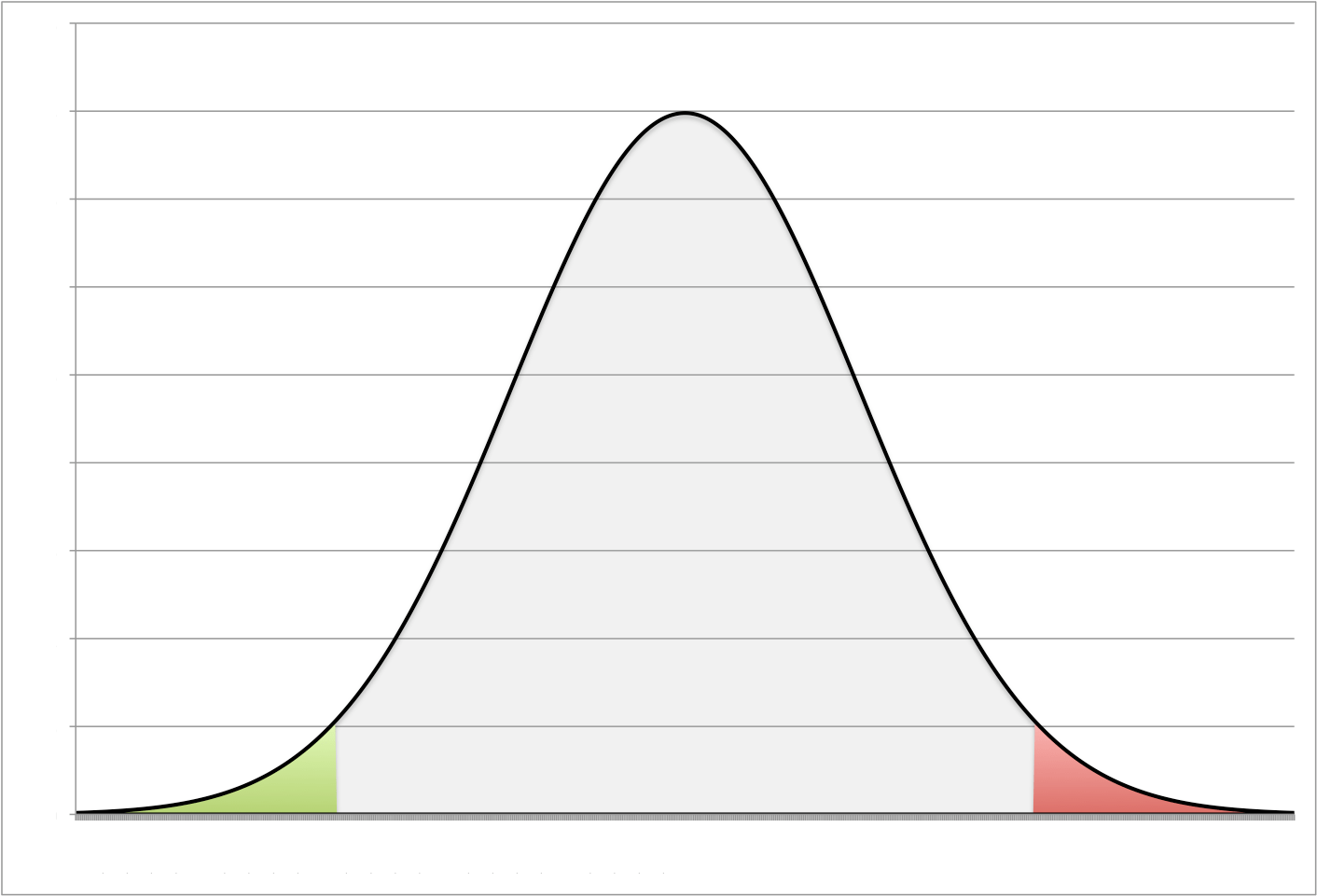 Normal Is A Myth Normal Distribution Is The Truth