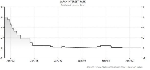 Japan Interest Rate Graph