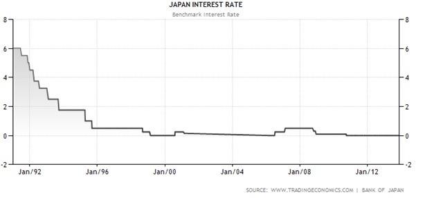 Japan Interest Rate Graph