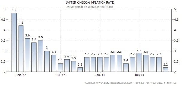 UK Inflation Rate Graph