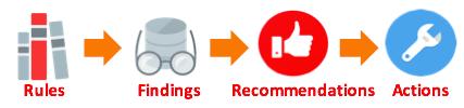 Oracle Optimizer Statistics Advisor in Oracle Database 12.2.0.1