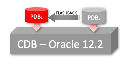 Fallback Strategy: Flashback Pluggable Database in Oracle 12.2