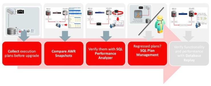 HOL 19c SQL Plan Management