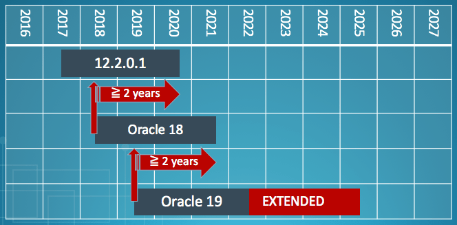 Clarification: Support Periods for Oracle 12.2.0.1 and 18c