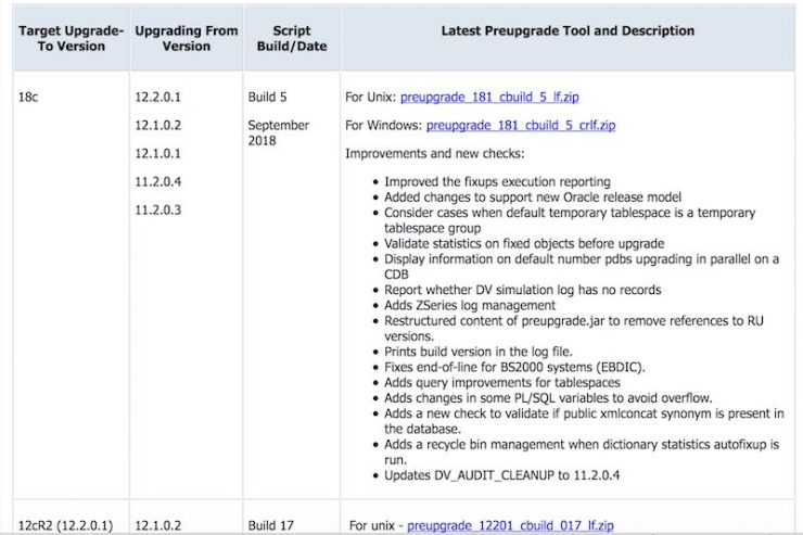 Improved preupgrade.jar for Oracle 12.2 and 18c