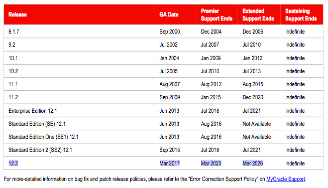 How long will Oracle Database 12 2 be supported?