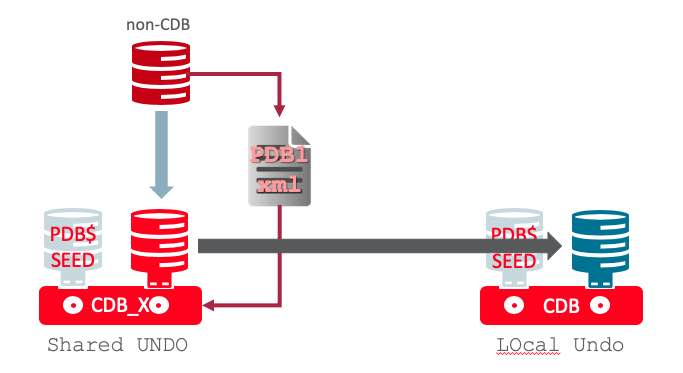 Transportable Tablespace PDB Migration and Local Undo