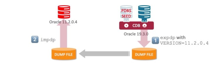 Database Migration from non-CDB to PDB – Migration with Data Pump