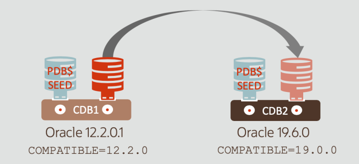 Oracle Multitenant: Be aware of the silent COMPATIBLE change