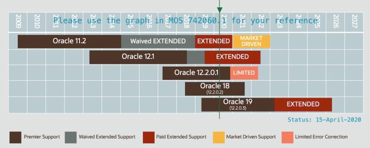 Oracle 12.2.0.1 Support extended with Limited Error Correction Support