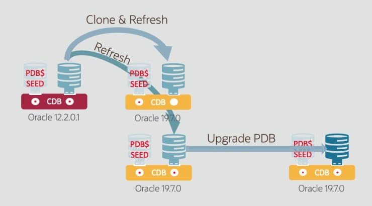 Upgrade Testing with a Refreshable PDB - does this work?