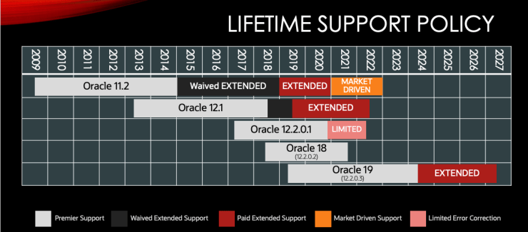 Oracle Database 19c Premier Support extended by more than 1 year