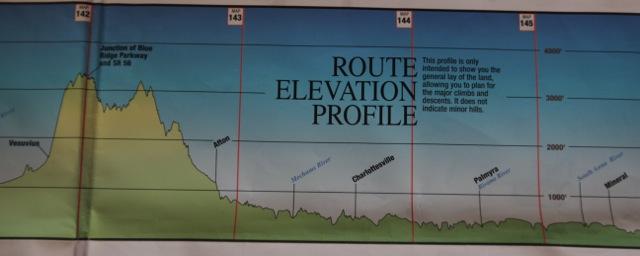 Elevation Profile. Mineral to Vesuvius in 2 days.