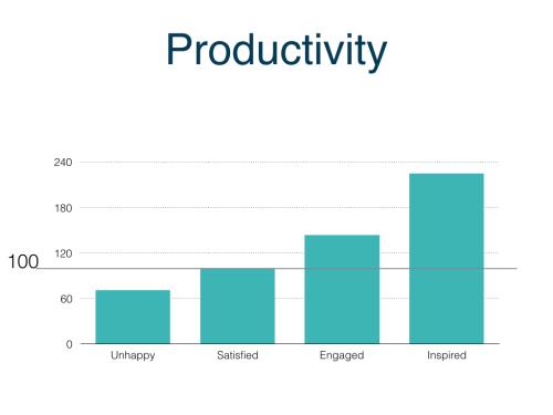 Inspiration drives productivity