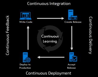 ContinuousSDLC_basic