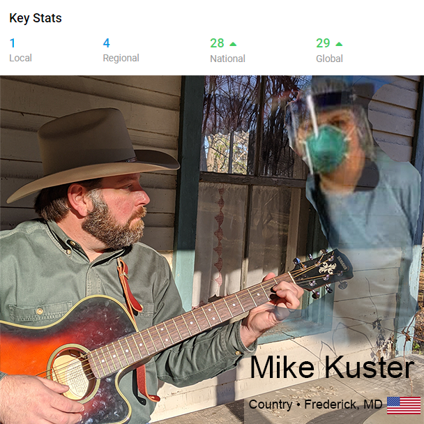 Mike Kuster at #1 Locally, #4 Regionally, #28 Nationally, and #29 Globally
