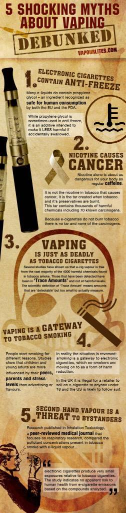 5 μύθοι για το ηλεκτρονικό κάπνισμα