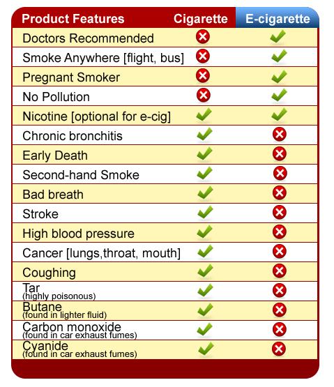 Σύγκριση: Κάπνισμα εναντίον Ατμίσματος