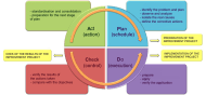 The Deming PDCA model of continuous improvement