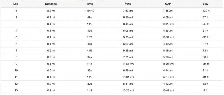 intervals at the end of a run