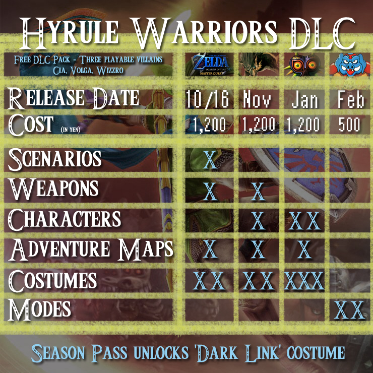 hyrule_warriors_dlc