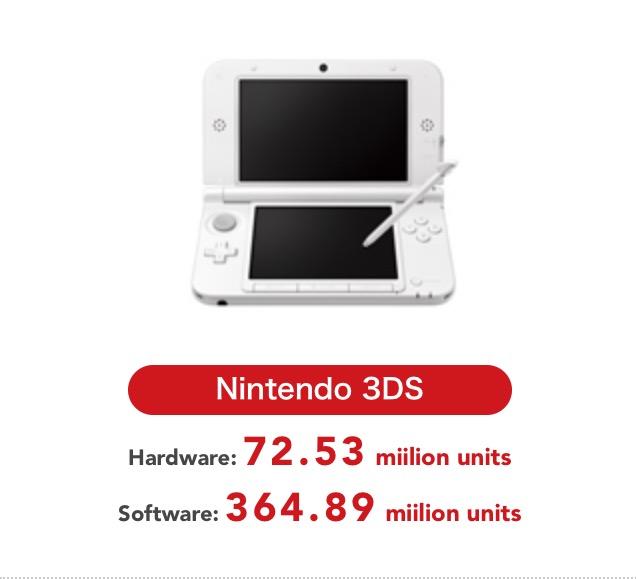 Nintendo 3DS Sales