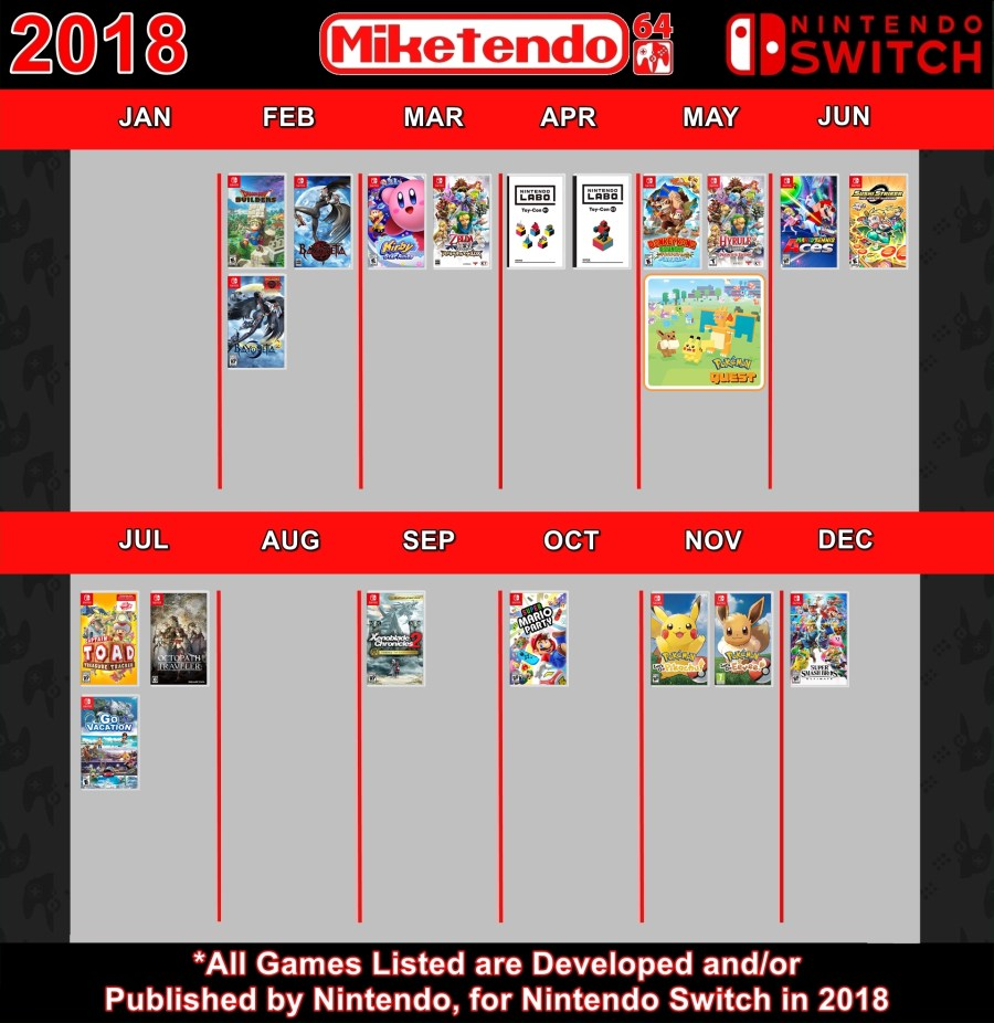 M64 Infograph - 2018 Switch Games