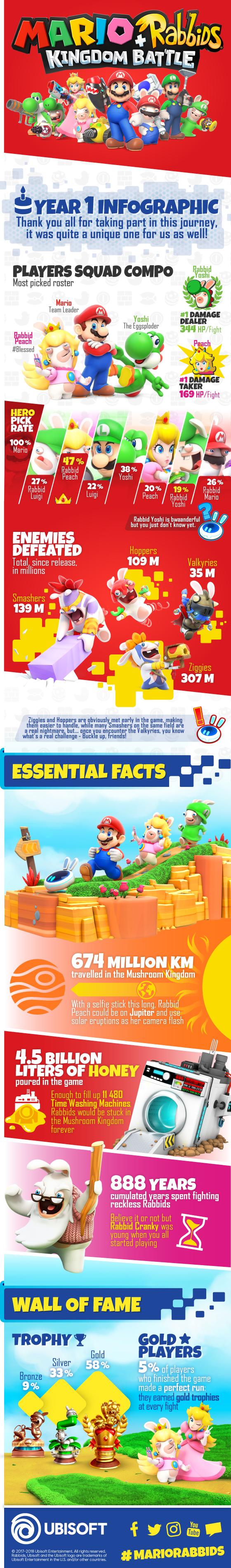Mario + Rabbids: Kingdom Battle Infographic