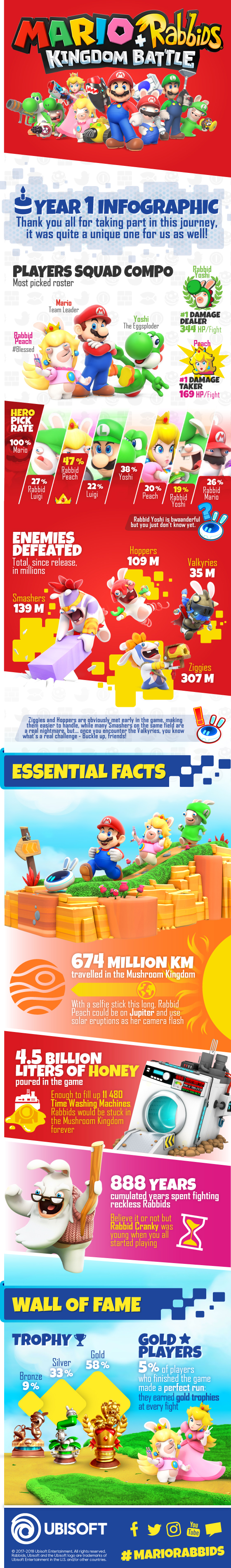 Mario + Rabbids: Kingdom Battle Infographic