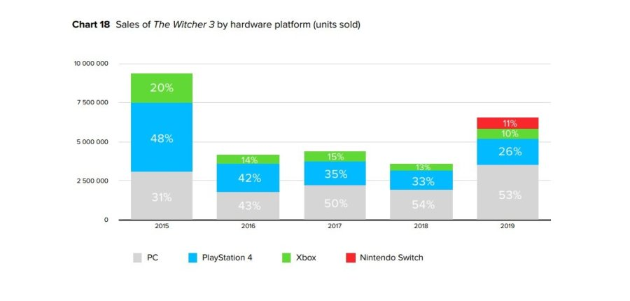 witcher-3-platform-sales.original