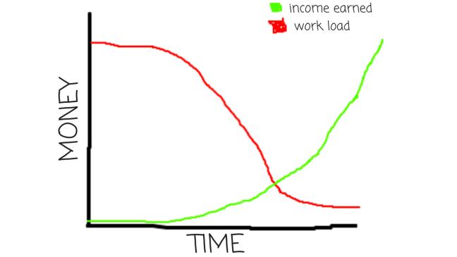 Side Hustle compounding
