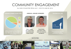 Annual Report Infographics 2