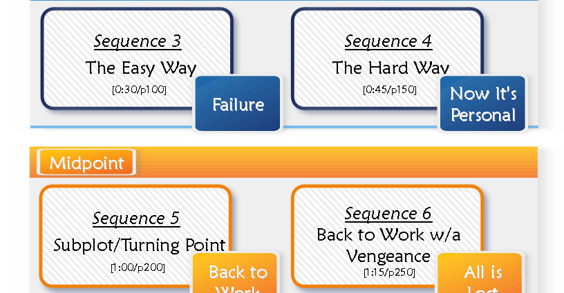 the eight-sequence method for novels and screenplays
