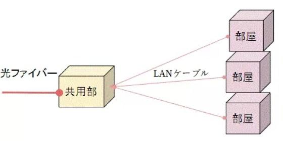 LANタイプ方式はマンションやアパートなどの集合住宅で光回線を利用する際にNTTの収容局から建物側のMDF室、EPS室など共用部までは光ファイバーでLANタイプの集合装置で信号を変換して各部屋に引き込まれているLANケーブルを併用するタイプの配線方式です。