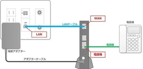 各部屋に引き込まれているLANケーブル(LANの差込口)と集合装置を接続をしたら部屋のLAN端子から光電話用ルーター(HGW ホームゲートウェイ)WAN側にLANケーブルを接続します。