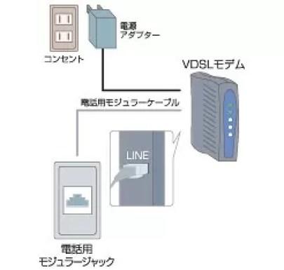 フレッツ光マンションタイプVDSL方式編 モデム取付