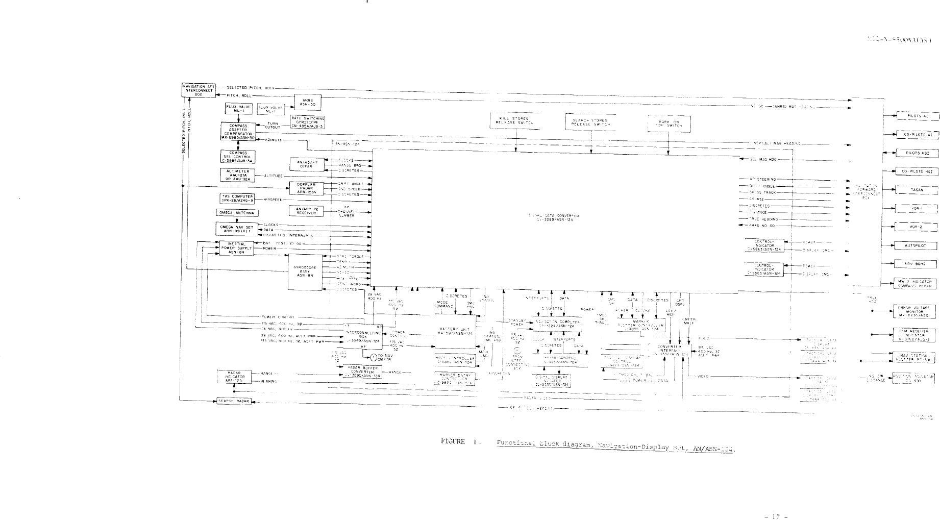 Figure 1 Functional Block Diagram Navigation Display Set