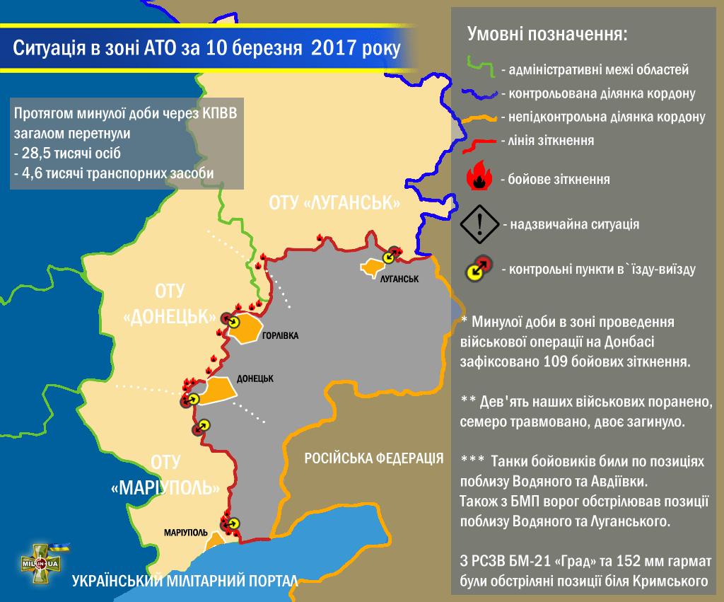 Ситуація в зоні проведення військової операції на Донбасі за 10 березня 2017 року