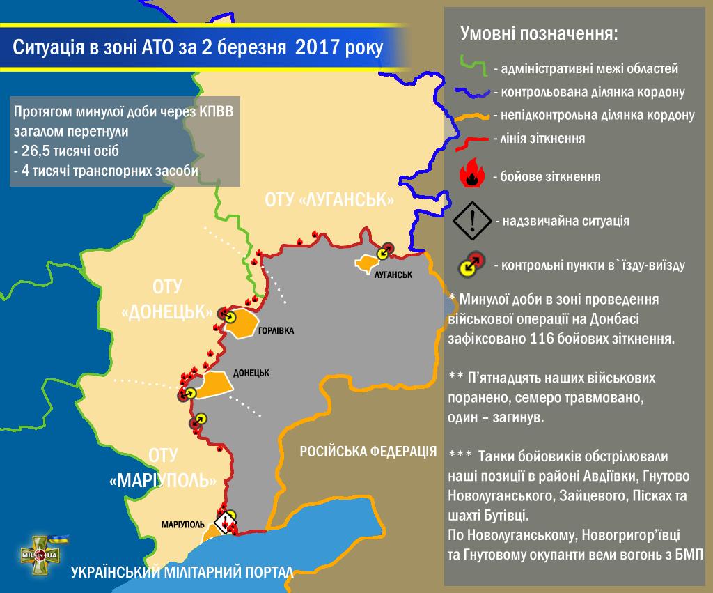 Ситуація в зоні проведення військової операції на Донбасі за 2 березня 2017 року