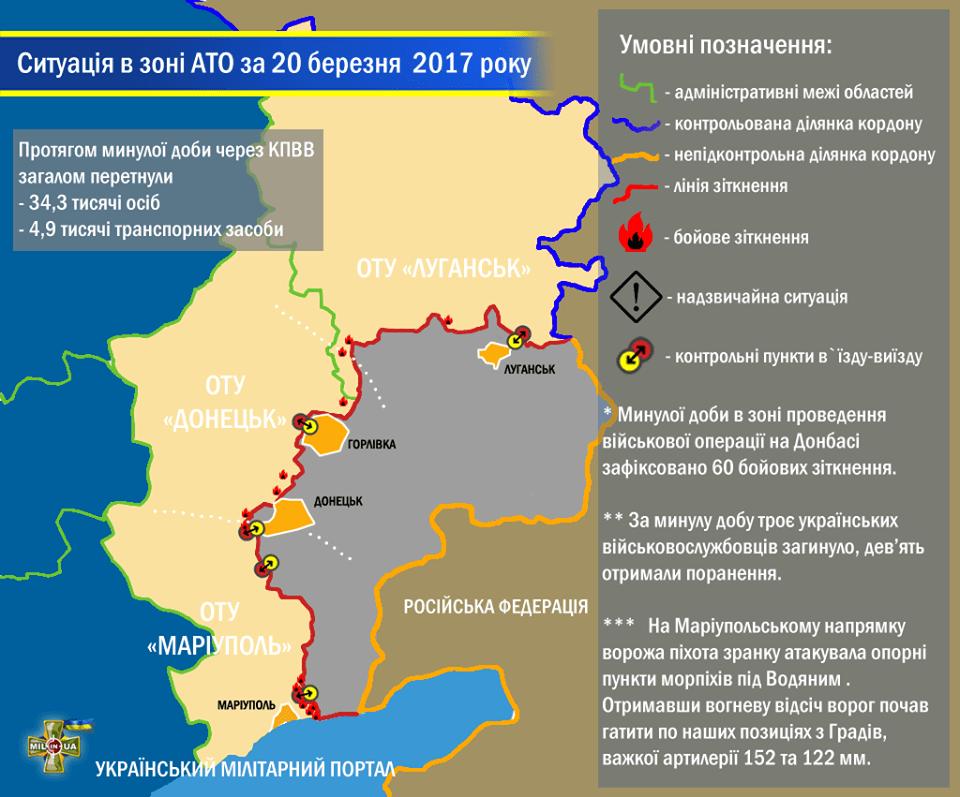 Ситуація в зоні проведення військової операції на Донбасі за 20 березня 2017 року