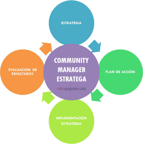 Community Manager Estratega