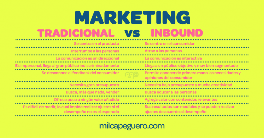 Marketing Tradicional vs Inbound Marketing - ¿Qué es Inbound Marketing?