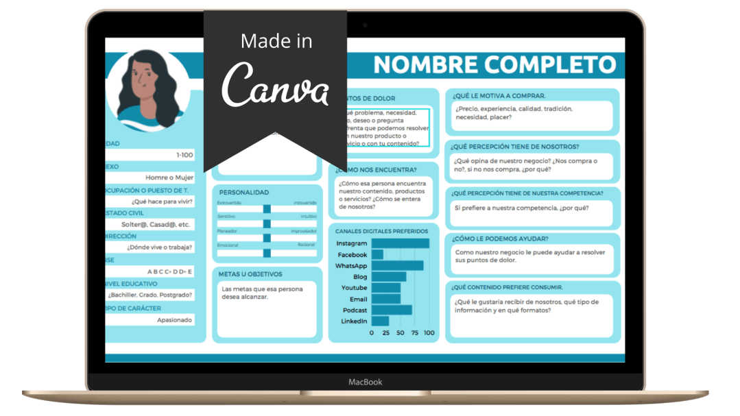 Plantilla Buyer Personas Canva